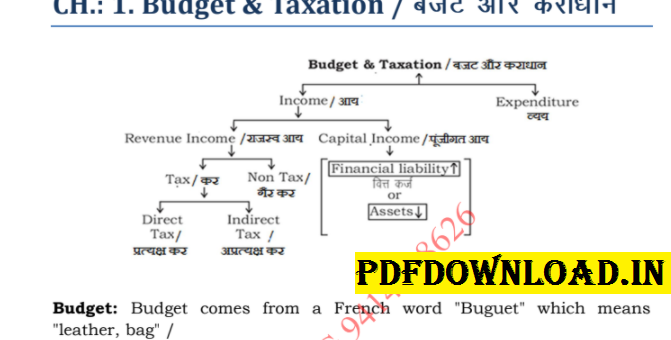 Economics Notes In Hindi For SSC PDF