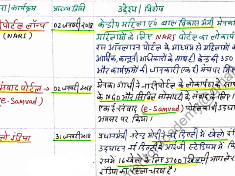 India Government Yojnaey Handwritten Notes PDF in Hindi For UPSC